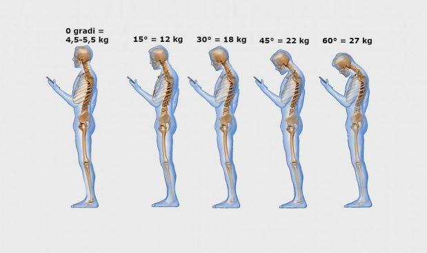 Postura cellulare smartphone tablet